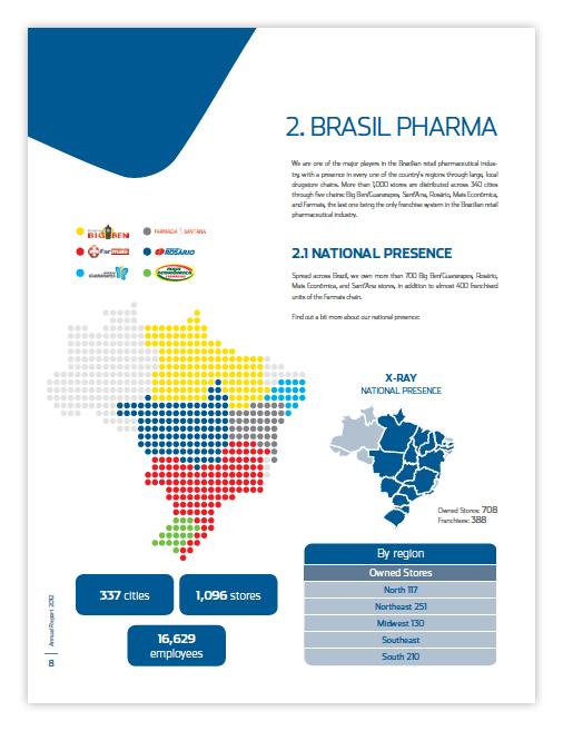 Brasil Pharma - Relatório